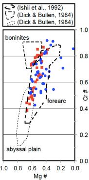chrome-spinel-plot